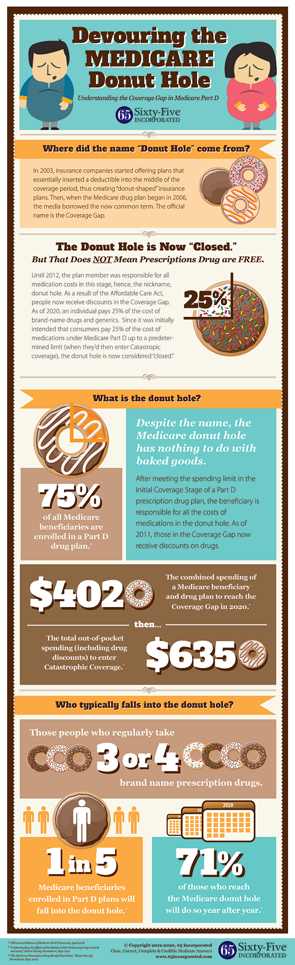 Medicare Donut Hole Coverage Gap Infographic